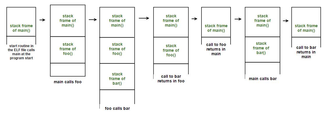 Call Stack Internals (Part 1) – loonytek